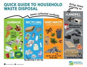 Quick Guide to Household Waste Disposal Thumbnail