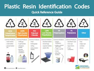 Plastic Resin Codes